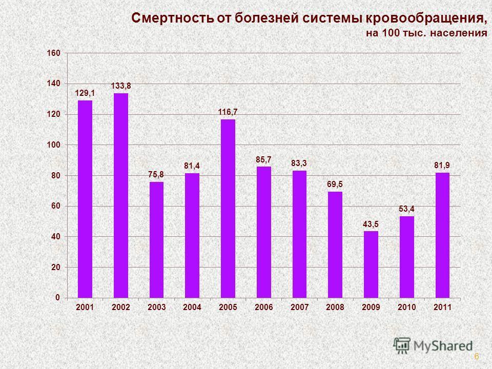 Смертность от болезней системы кровообращения, на 100 тыс. населения 6