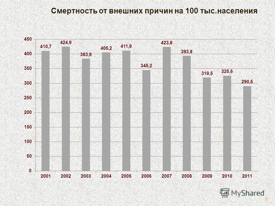Смертность от внешних причин на 100 тыс.населения 8