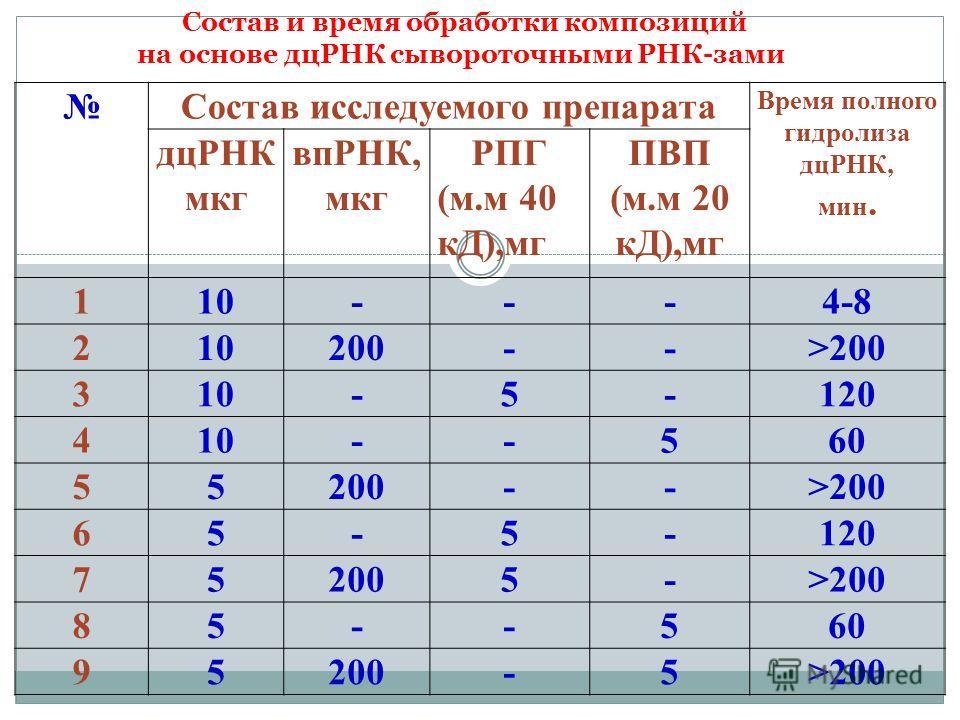 Состав исследуемого препарата Время полного гидролиза дцРНК, мин. дцРНК мкг впРНК, мкг РПГ (м.м 40 кД),мг ПВП (м.м 20 кД),мг 110---4-8 210200-->200 310-5-120 410--560 55200-->200 65-5-120 752005->200 85--560 95200-5>200 Состав и время обработки компо