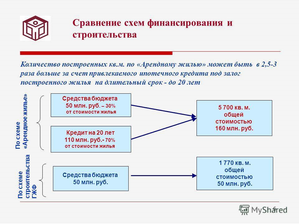6 Сравнение схем финансирования и строительства Средства бюджета 50 млн. руб. – 30% от стоимости жилья 5 700 кв. м. общей стоимостью 160 млн. руб. Кредит на 20 лет 110 млн. руб.- 70% от стоимости жилья Средства бюджета 50 млн. руб. 1 770 кв. м. общей