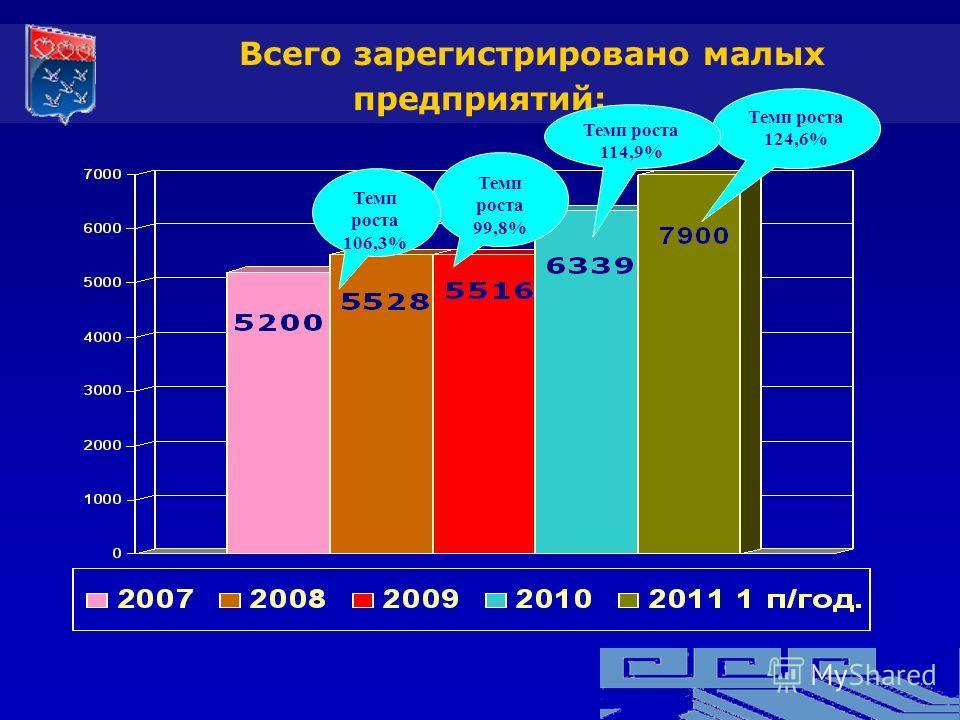Всего зарегистрировано малых предприятий: Темп роста 124,6% Темп роста 99,8% Темп роста 106,3% Темп роста 114,9%