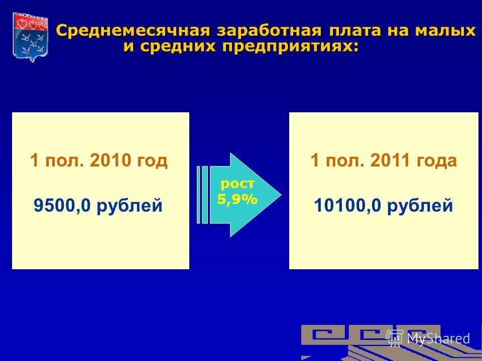 Среднемесячная заработная плата на малых и средних предприятиях: Среднемесячная заработная плата на малых и средних предприятиях: 1 пол. 2010 год 9500,0 рублей 1 пол. 2011 года 10100,0 рублей рост 5,9%