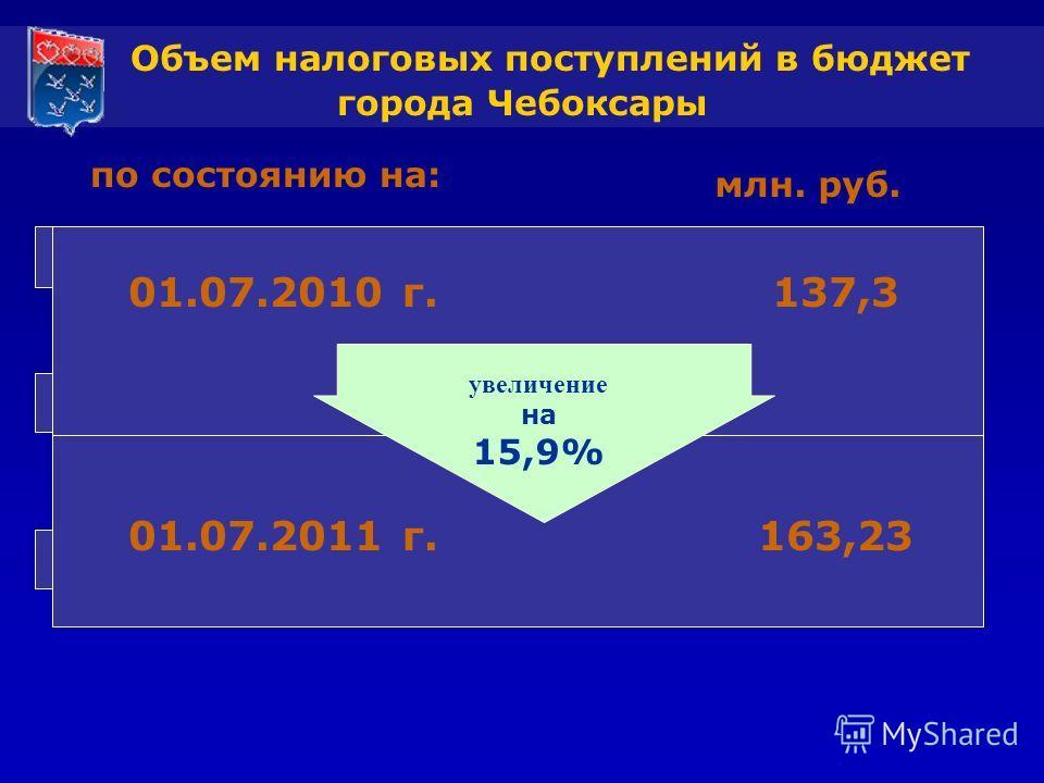 Объем налоговых поступлений в бюджет города Чебоксары 01.01.08 г.215,301.01.09 г.263,9 рост на 25,0% по состоянию на: 01.01.07 г.209,6 млн. руб. рост на 2,7% 01.07.2010 г. 01.07.2011 г. 137,3 163,23 увеличение на 15,9%