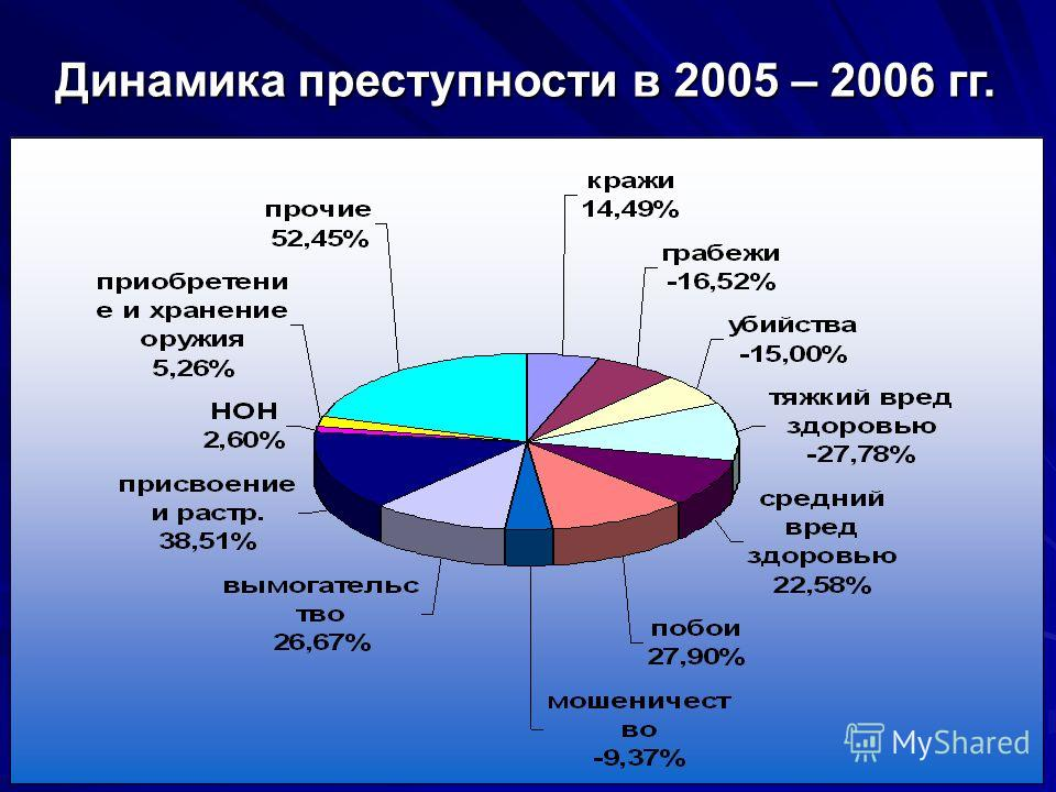 Динамика преступности в 2005 – 2006 гг.