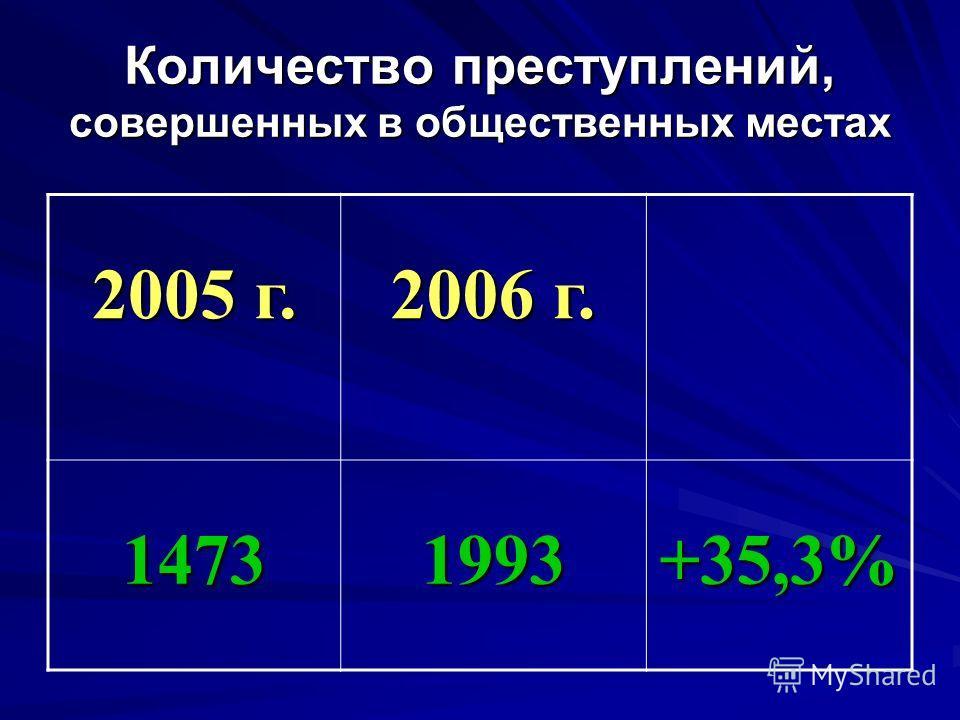 2005 г. 2006 г. 14731993+35,3% Количество преступлений, совершенных в общественных местах