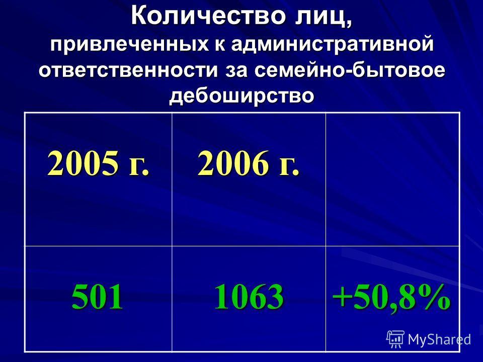 Количество лиц, привлеченных к административной ответственности за семейно-бытовое дебоширство 2005 г. 2006 г. 5011063+50,8%