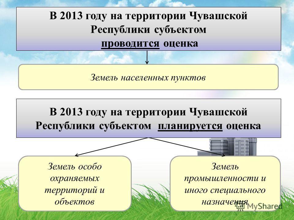 Земель населенных пунктов Земель особо охраняемых территорий и объектов Земель промышленности и иного специального назначения В 2013 году на территории Чувашской Республики субъектом проводится оценка В 2013 году на территории Чувашской Республики су