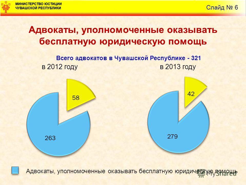 Слайд 6 Адвокаты, уполномоченные оказывать бесплатную юридическую помощь в 2012 годув 2013 году Адвокаты, уполномоченные оказывать бесплатную юридическую помощь Всего адвокатов в Чувашской Республике - 321