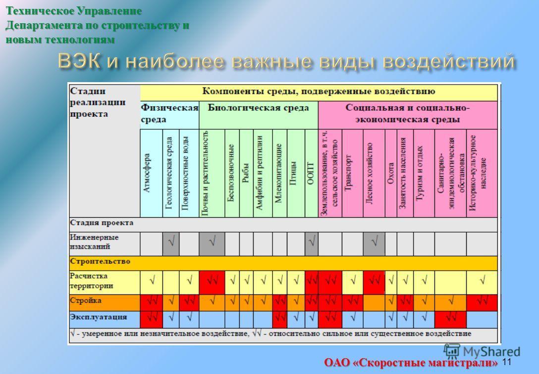 11 Техническое Управление Департамента по строительству и новым технологиям ОАО «Скоростные магистрали»