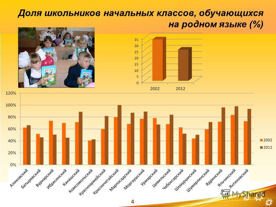 4 Доля школьников начальных классов, обучающихся на родном языке (%)
