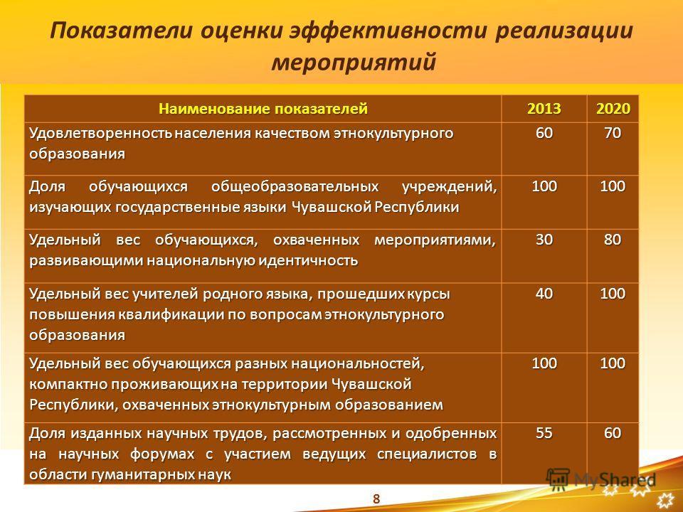 8 Показатели оценки эффективности реализации мероприятий Наименование показателей 20132020 Удовлетворенность населения качеством этнокультурного образования 6070 Доля обучающихся общеобразовательных учреждений, изучающих государственные языки Чувашск