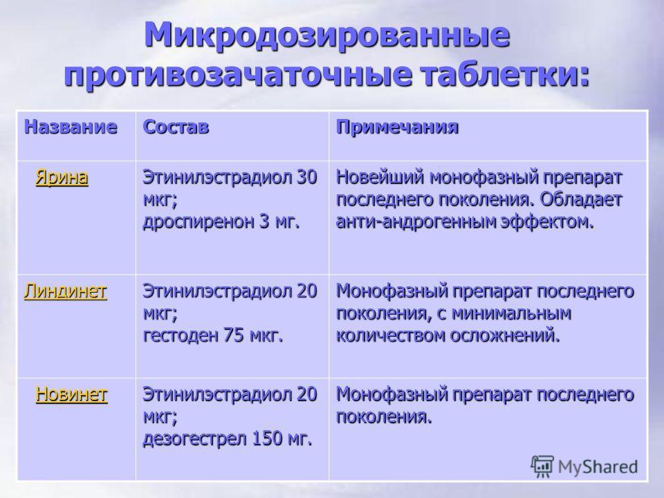 Микродозированные противозачаточные таблетки: НазваниеСоставПримечания Ярина ЯринаЯрина Этинилэстрадиол 30 мкг; дроспиренон 3 мг. Новейший монофазный препарат последнего поколения. Обладает анти-андрогенным эффектом. Линдинет Этинилэстрадиол 20 мкг;