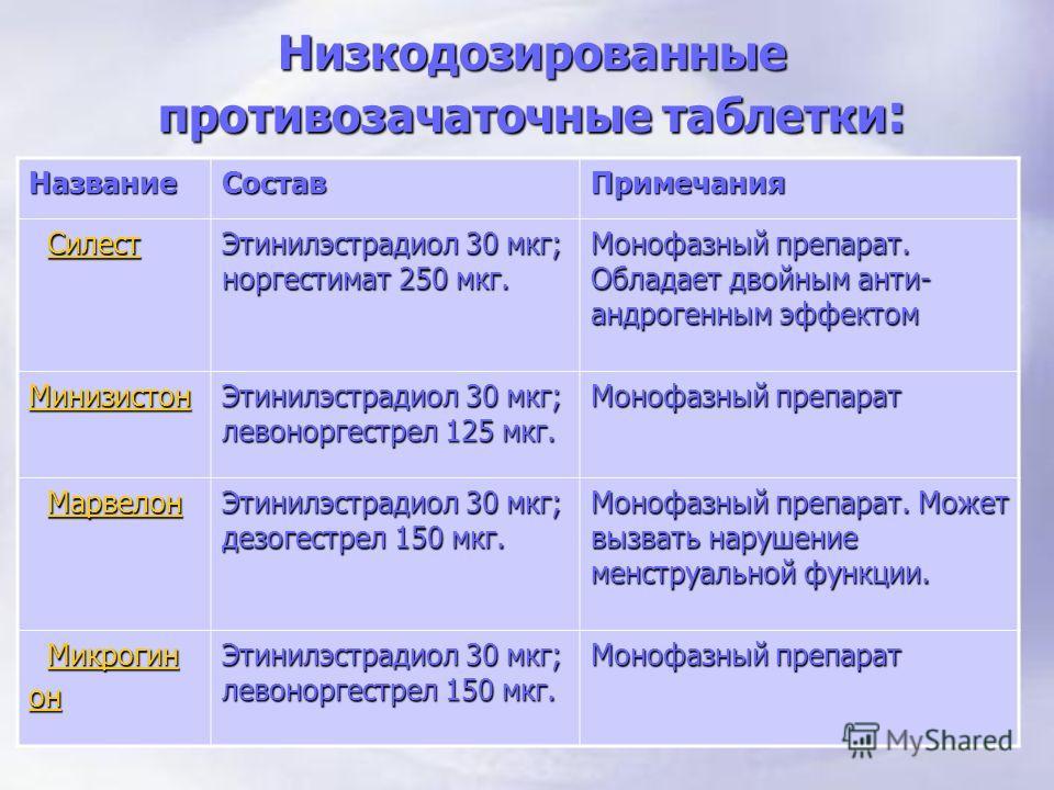 Низкодозированные противозачаточные таблетки : НазваниеСоставПримечания Силест СилестСилест Этинилэстрадиол 30 мкг; норгестимат 250 мкг. Монофазный препарат. Обладает двойным анти- андрогенным эффектом Минизистон Этинилэстрадиол 30 мкг; левоноргестре
