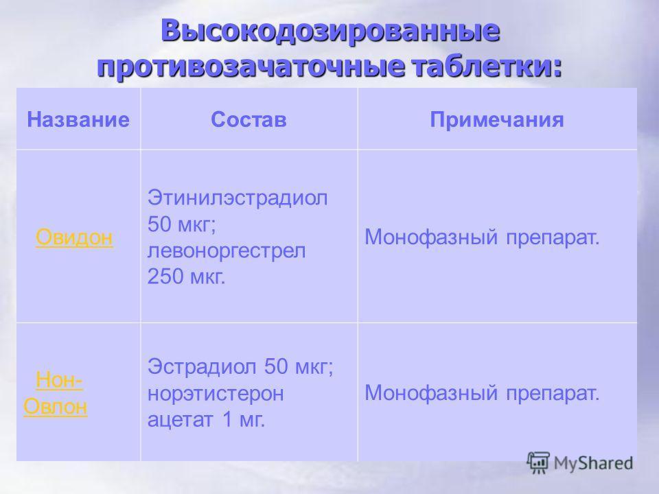 Высокодозированные противозачаточные таблетки: НазваниеСоставПримечания Овидон Этинилэстрадиол 50 мкг; левоноргестрел 250 мкг. Монофазный препарат. Нон- ОвлонНон- Овлон Эстрадиол 50 мкг; норэтистерон ацетат 1 мг. Монофазный препарат.