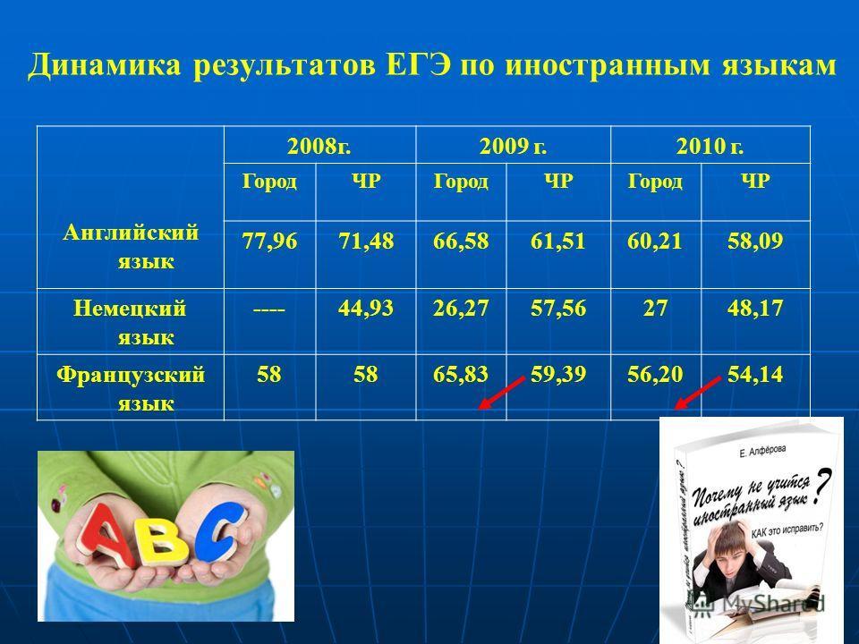 Динамика результатов ЕГЭ по иностранным языкам Английский язык 2008г.2009 г.2010 г. ГородЧРГородЧРГородЧР 77,9671,4866,5861,5160,2158,09 Немецкий язык ----44,9326,2757,562748,17 Французский язык 58 65,8359,3956,2054,14