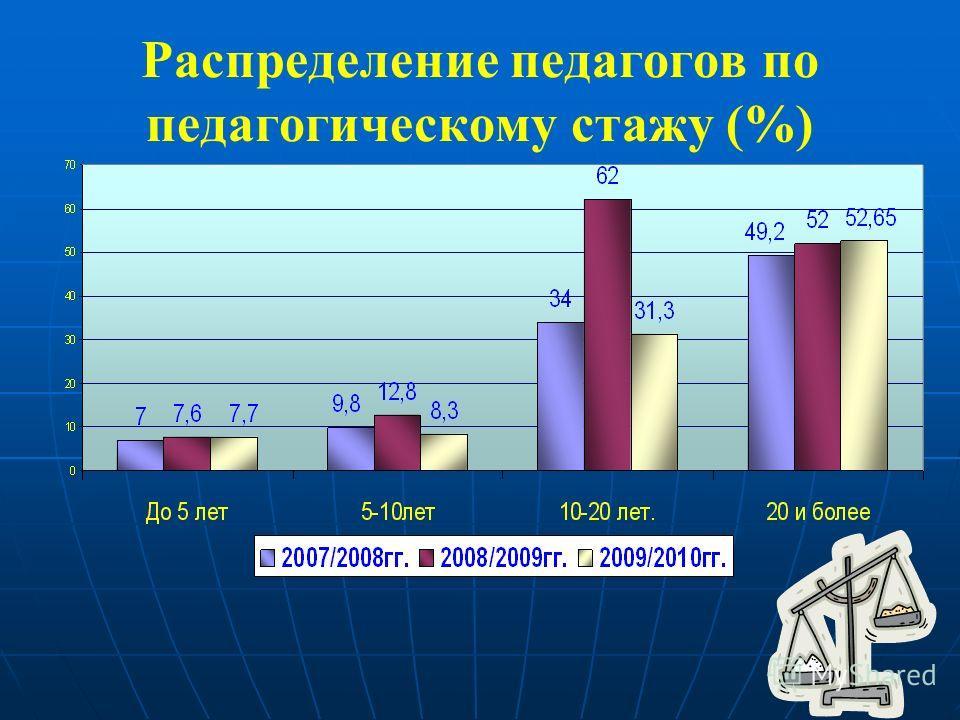 Распределение педагогов по педагогическому стажу (%)