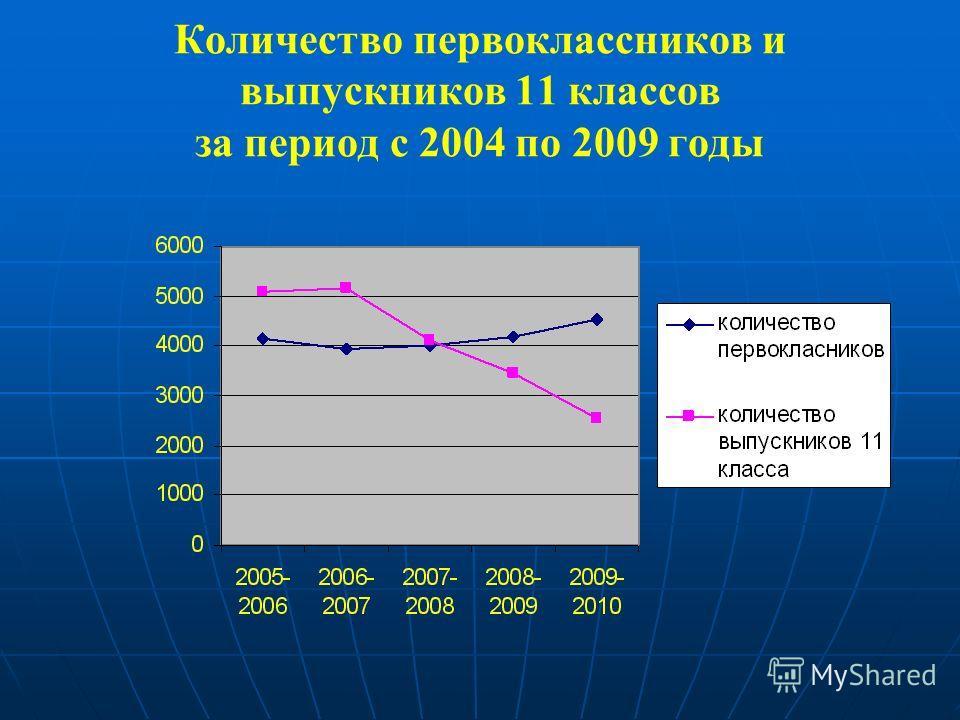 Количество первоклассников и выпускников 11 классов за период с 2004 по 2009 годы