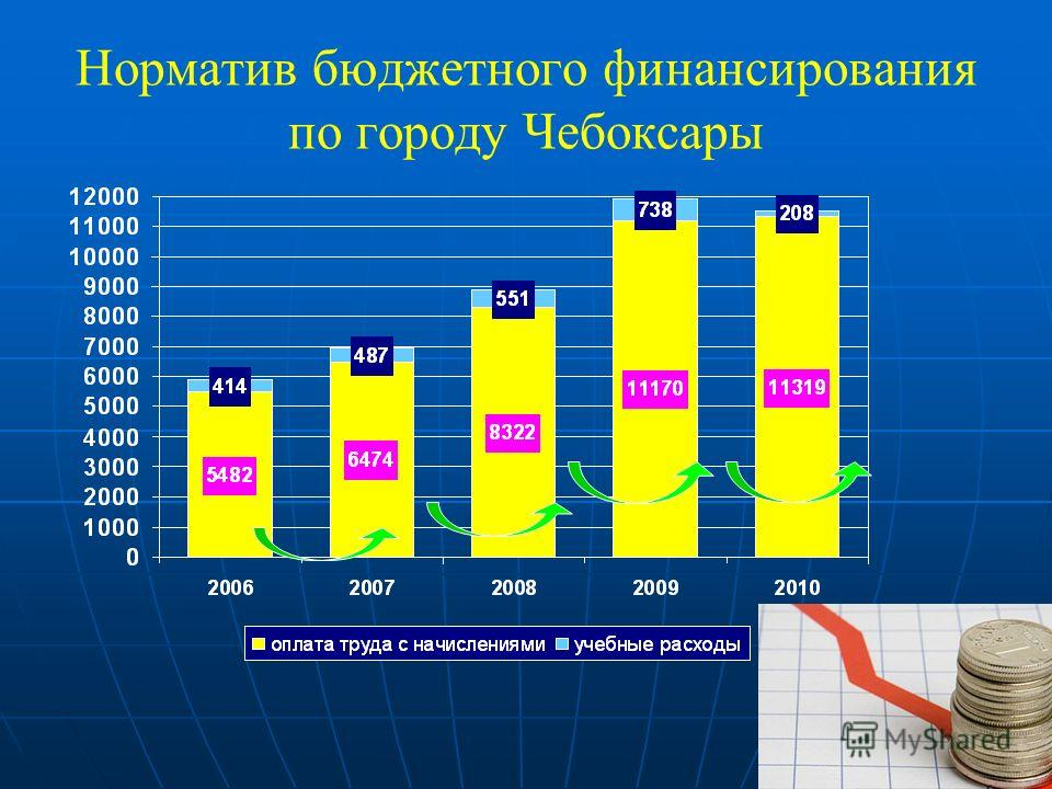 Норматив бюджетного финансирования по городу Чебоксары