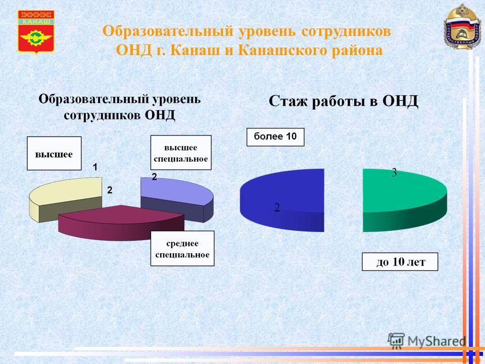 Образовательный уровень сотрудников ОНД г. Канаш и Канашского района