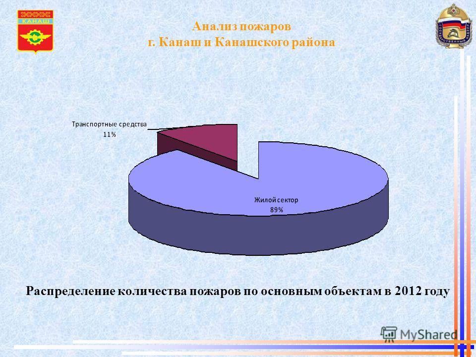 Анализ пожаров г. Канаш и Канашского района Распределение количества пожаров по основным объектам в 2012 году