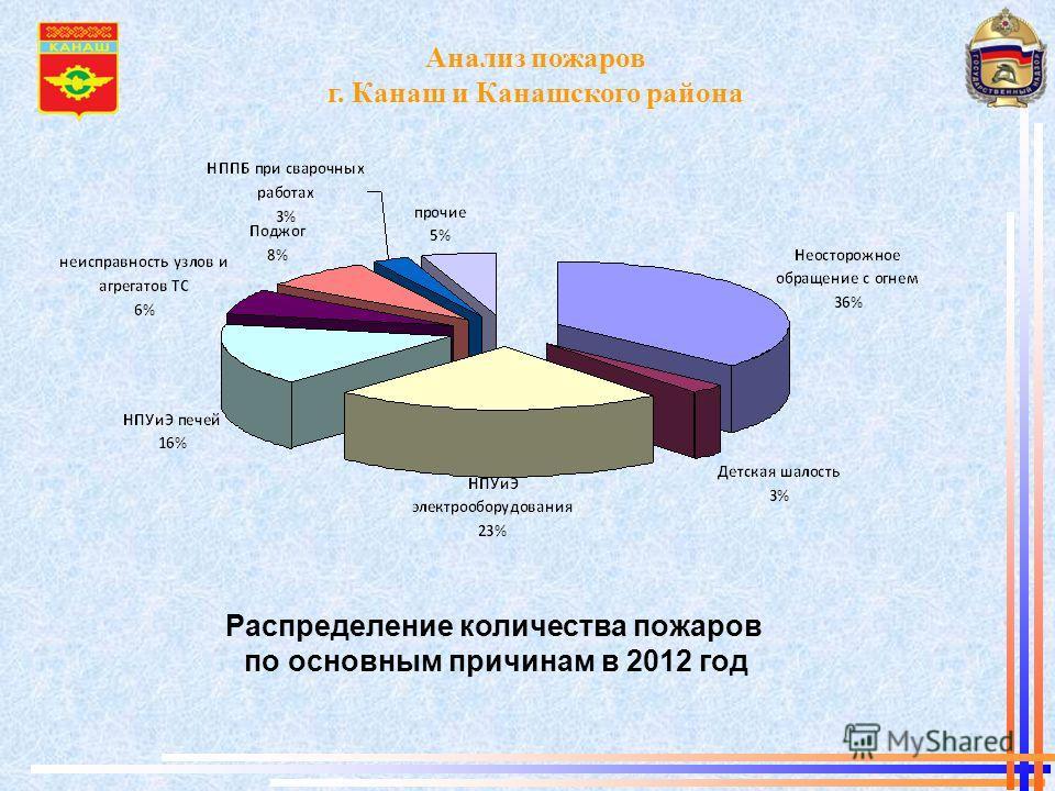 Анализ пожаров г. Канаш и Канашского района Распределение количества пожаров по основным причинам в 2012 год