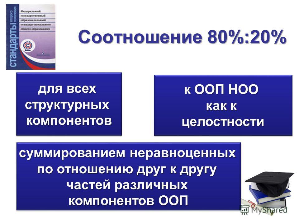 Соотношение 80%:20% для всех структурныхкомпонентов структурныхкомпонентов к ООП НОО как к целостности к ООП НОО как к целостности суммированием неравноценных по отношению друг к другу частей различных компонентов ООП суммированием неравноценных по о