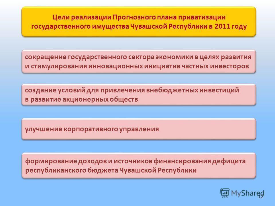 Цели реализации Прогнозного плана приватизации государственного имущества Чувашской Республики в 2011 году сокращение государственного сектора экономики в целях развития и стимулирования инновационных инициатив частных инвесторов создание условий для