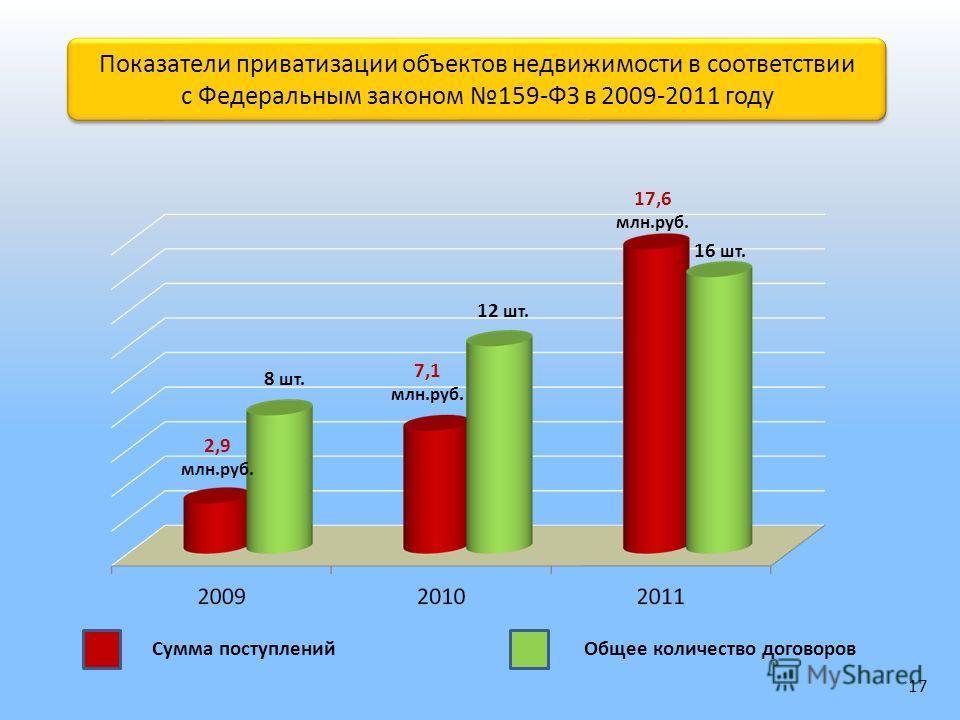 2,9 млн.руб. 7,1 млн.руб. 17,6 млн.руб. 8 шт. 12 шт. 16 шт. Показатели приватизации объектов недвижимости в соответствии с Федеральным законом 159-ФЗ в 2009-2011 году Показатели приватизации объектов недвижимости в соответствии с Федеральным законом