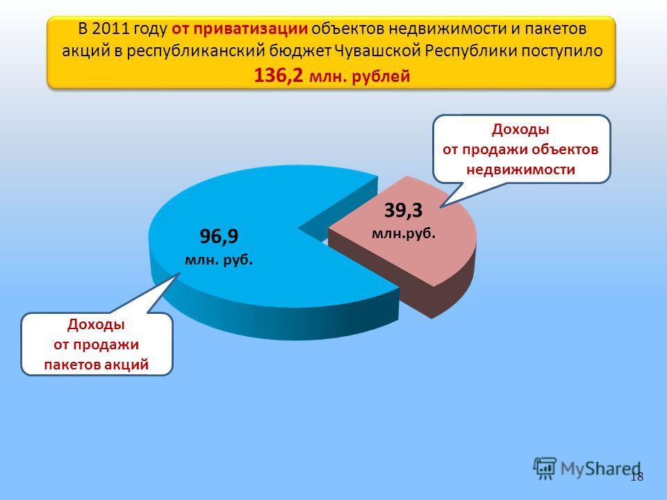 В 2011 году от приватизации объектов недвижимости и пакетов акций в республиканский бюджет Чувашской Республики поступило 136,2 млн. рублей В 2011 году от приватизации объектов недвижимости и пакетов акций в республиканский бюджет Чувашской Республик