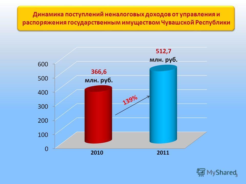 Динамика поступлений неналоговых доходов от управления и распоряжения государственным имуществом Чувашской Республики 3