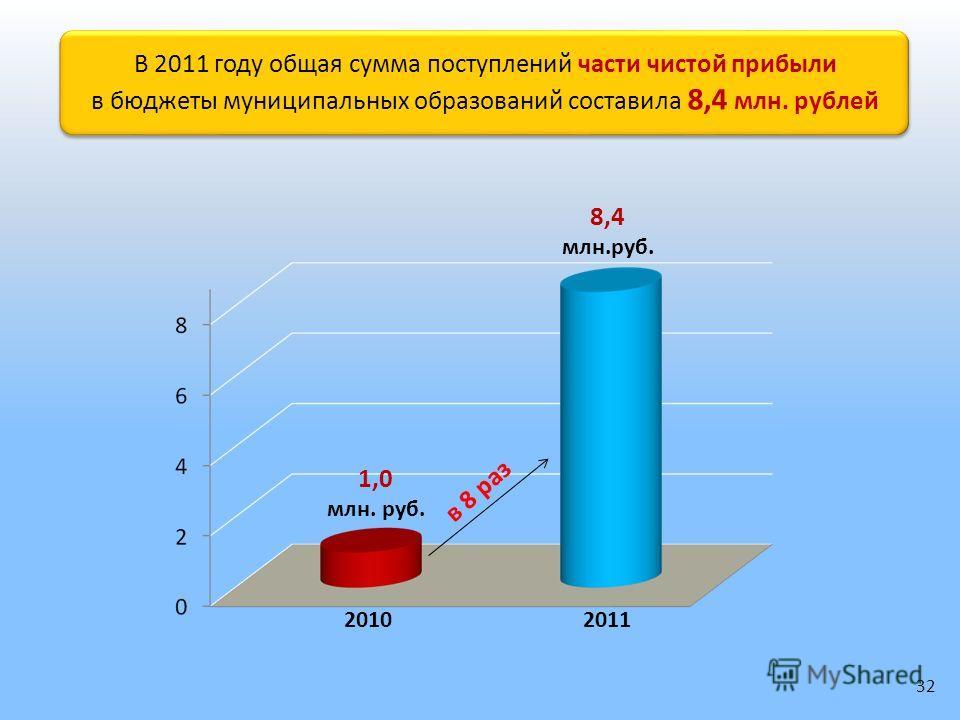 В 2011 году общая сумма поступлений части чистой прибыли в бюджеты муниципальных образований составила 8,4 млн. рублей В 2011 году общая сумма поступлений части чистой прибыли в бюджеты муниципальных образований составила 8,4 млн. рублей 20102011 1,0