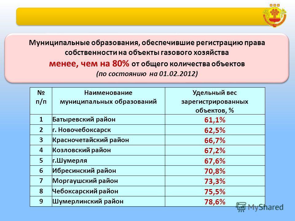 Муниципальные образования, обеспечившие регистрацию права собственности на объекты газового хозяйства менее, чем на 80% от общего количества объектов (по состоянию на 01.02.2012) Муниципальные образования, обеспечившие регистрацию права собственности