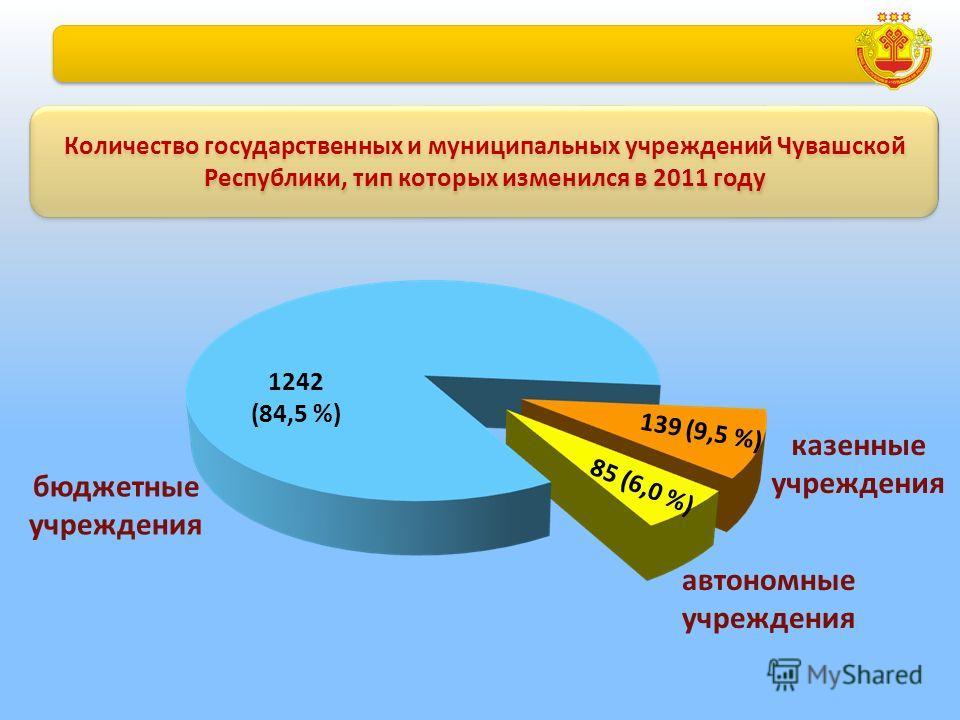 Количество государственных и муниципальных учреждений Чувашской Республики, тип которых изменился в 2011 году 1242 (84,5 %) 139 (9,5 %) 85 (6,0 %) казенные учреждения автономные учреждения бюджетные учреждения