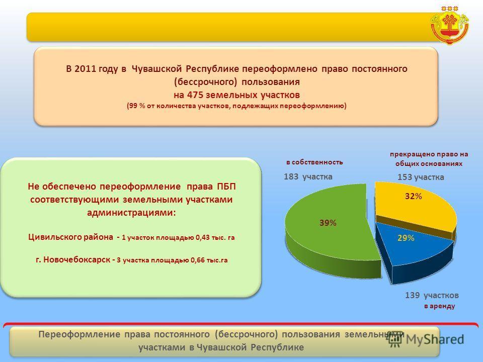 Переоформление права постоянного (бессрочного) пользования земельными участками в Чувашской Республике В 2011 году в Чувашской Республике переоформлено право постоянного (бессрочного) пользования на 475 земельных участков (99 % от количества участков