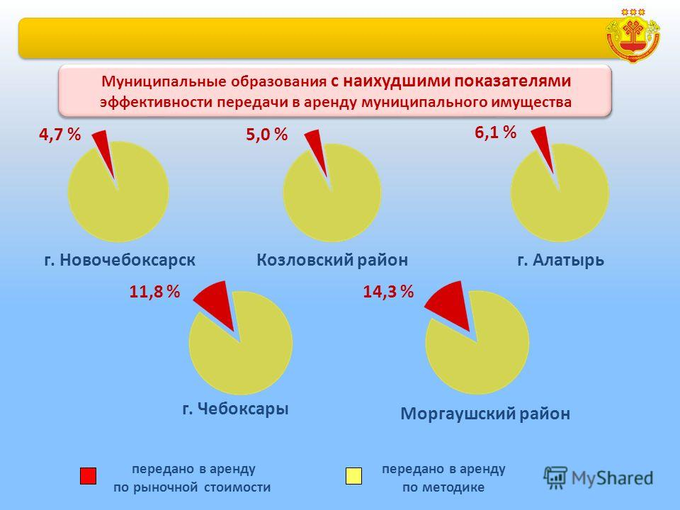 г. Новочебоксарск 5,0 %4,7 % Козловский район 6,1 % г. Алатырь г. Чебоксары 11,8 % Моргаушский район 14,3 % Муниципальные образования с наихудшими показателями эффективности передачи в аренду муниципального имущества передано в аренду по рыночной сто