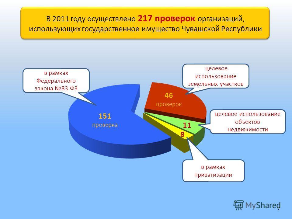 В 2011 году осуществлено 217 проверок организаций, использующих государственное имущество Чувашской Республики В 2011 году осуществлено 217 проверок организаций, использующих государственное имущество Чувашской Республики целевое использование земель