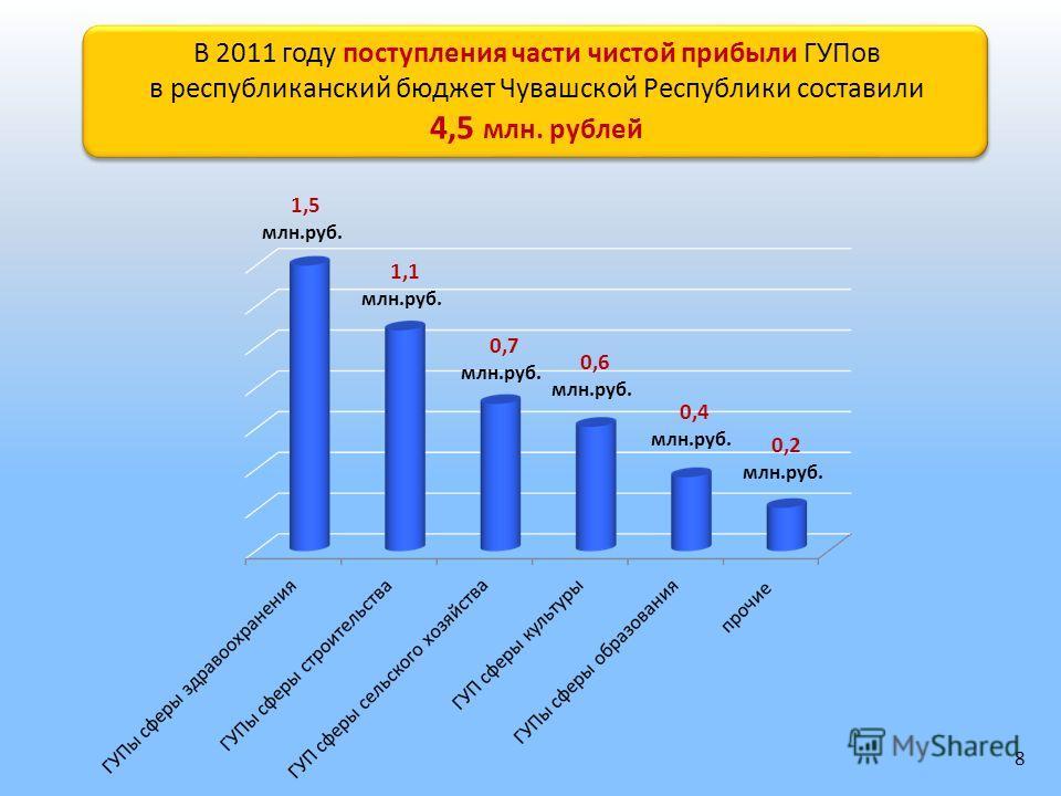 В 2011 году поступления части чистой прибыли ГУПов в республиканский бюджет Чувашской Республики составили 4,5 млн. рублей В 2011 году поступления части чистой прибыли ГУПов в республиканский бюджет Чувашской Республики составили 4,5 млн. рублей 1,5