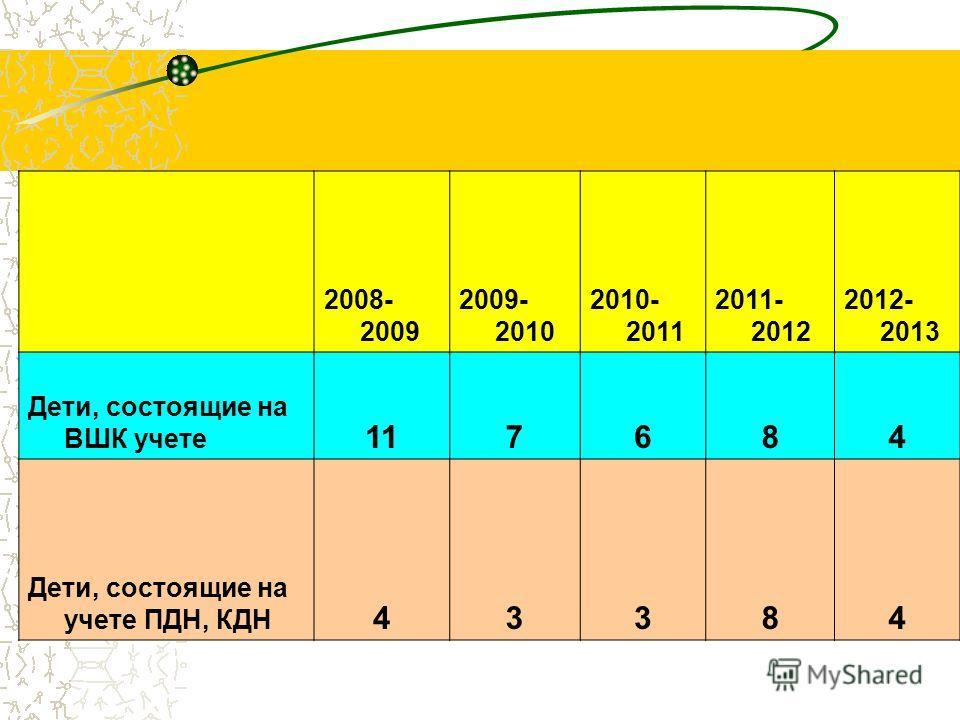 2008- 2009 2009- 2010 2010- 2011 2011- 2012 2012- 2013 Дети, состоящие на ВШК учете 117684 Дети, состоящие на учете ПДН, КДН 43384