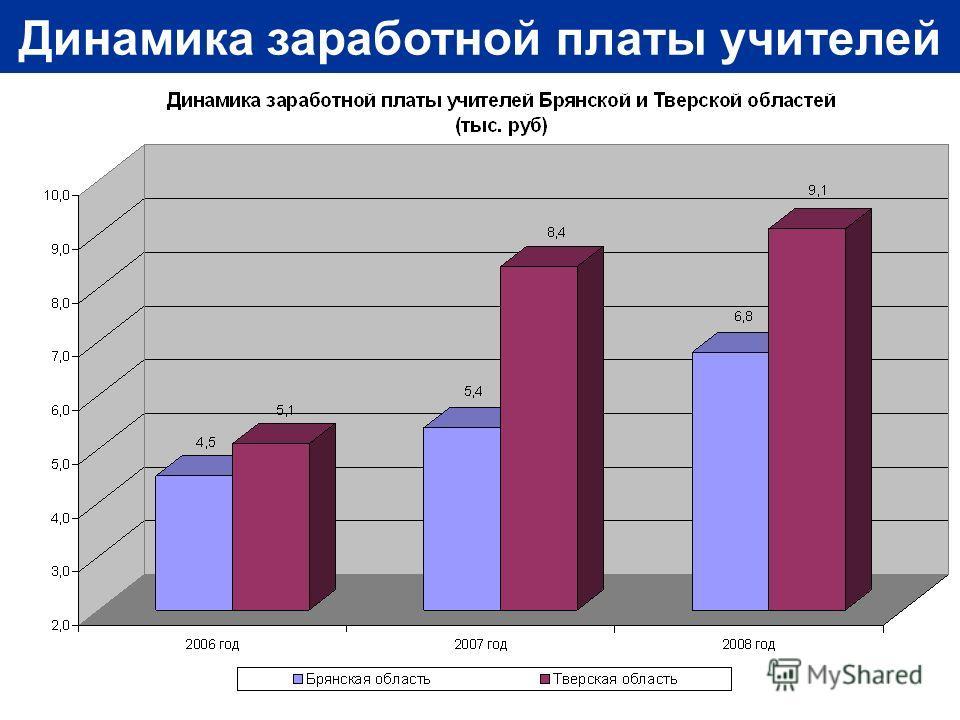 Динамика заработной платы учителей