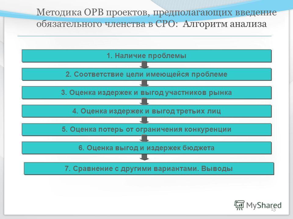 Методика ОРВ проектов, предполагающих введение обязательного членства в СРО: Алгоритм анализа 15 1. Наличие проблемы 2. Соответствие цели имеющейся проблеме 3. Оценка издержек и выгод участников рынка 4. Оценка издержек и выгод третьих лиц 5. Оценка