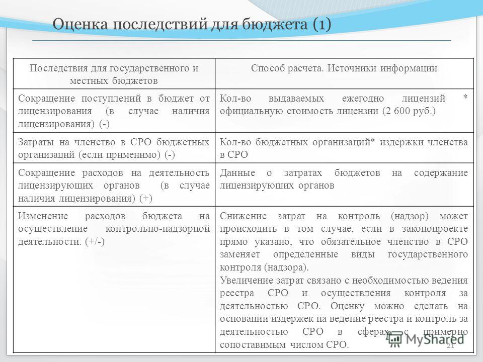 Оценка последствий для бюджета (1) 21 Последствия для государственного и местных бюджетов Способ расчета. Источники информации Сокращение поступлений в бюджет от лицензирования (в случае наличия лицензирования) (-) Кол-во выдаваемых ежегодно лицензий