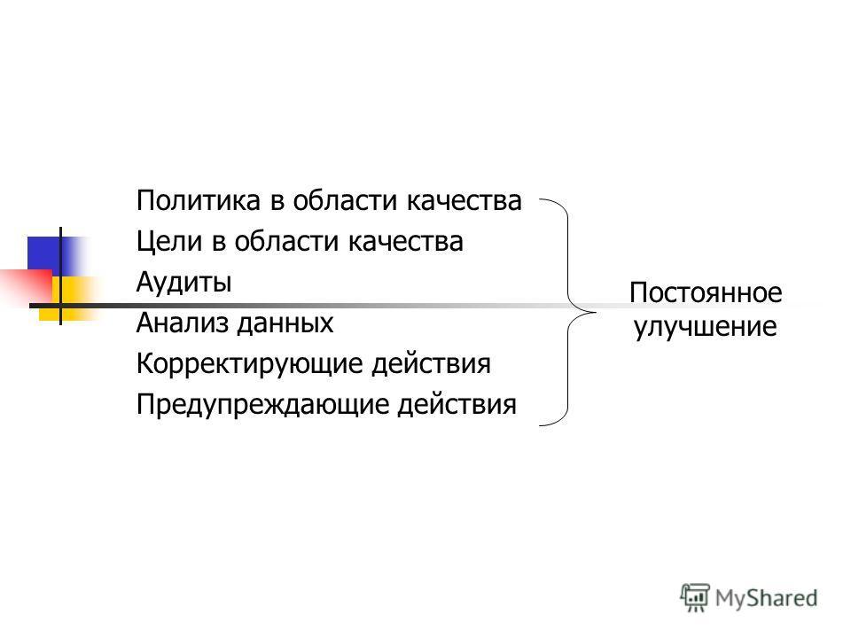 Политика в области качества Цели в области качества Аудиты Анализ данных Корректирующие действия Предупреждающие действия Постоянное улучшение
