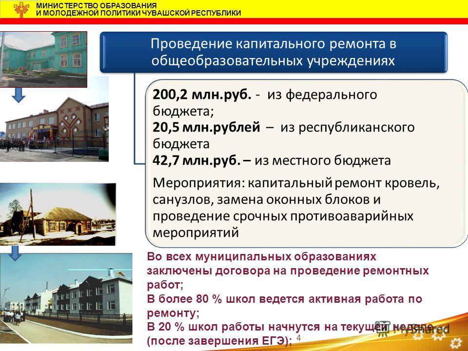 4 МИНИСТЕРСТВО ОБРАЗОВАНИЯ И МОЛОДЕЖНОЙ ПОЛИТИКИ ЧУВАШСКОЙ РЕСПУБЛИКИ Проведение капитального ремонта в общеобразовательных учреждениях 200,2 млн.руб. - из федерального бюджета; 20,5 млн.рублей – из республиканского бюджета 42,7 млн.руб. – из местног