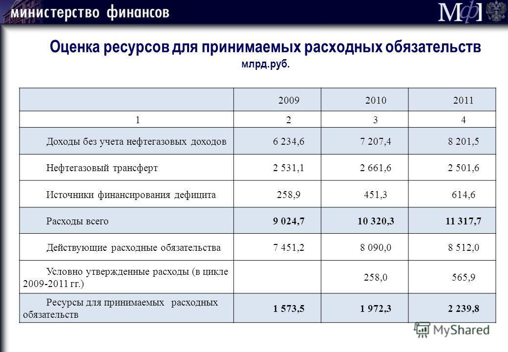 200920102011 1234 Доходы без учета нефтегазовых доходов6 234,67 207,48 201,5 Нефтегазовый трансферт2 531,12 661,62 501,6 Источники финансирования дефицита258,9451,3614,6 Расходы всего9 024,710 320,311 317,7 Действующие расходные обязательства7 451,28