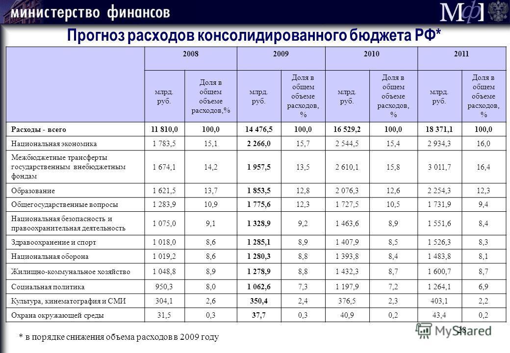 28 2008 2009 2010 2011 млрд. руб. Доля в общем объеме расходов,% млрд. руб. Доля в общем объеме расходов, % млрд. руб. Доля в общем объеме расходов, % млрд. руб. Доля в общем объеме расходов, % Расходы - всего11 810,0100,014 476,5100,016 529,2100,018