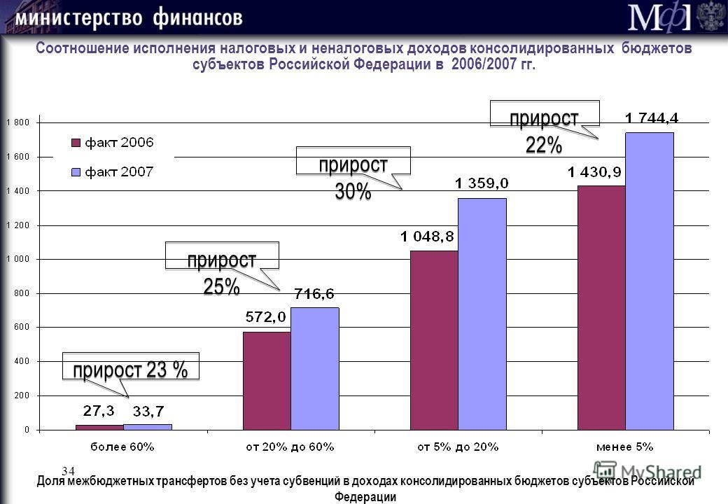 34 Соотношение исполнения налоговых и неналоговых доходов консолидированных бюджетов субъектов Российской Федерации в 2006/2007 гг. прирост 23 % прирост 25% прирост 30% прирост 22% Доля межбюджетных трансфертов без учета субвенций в доходах консолиди
