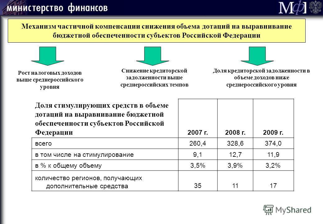 Механизм частичной компенсации снижения объема дотаций на выравнивание бюджетной обеспеченности субъектов Российской Федерации Рост налоговых доходов выше среднероссийского уровня Снижение кредиторской задолженности выше среднероссийских темпов Доля
