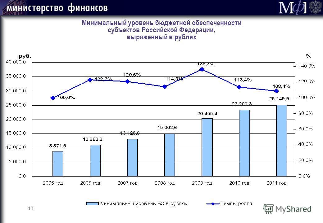 40 Минимальный уровень бюджетной обеспеченности субъектов Российской Федерации, выраженный в рублях