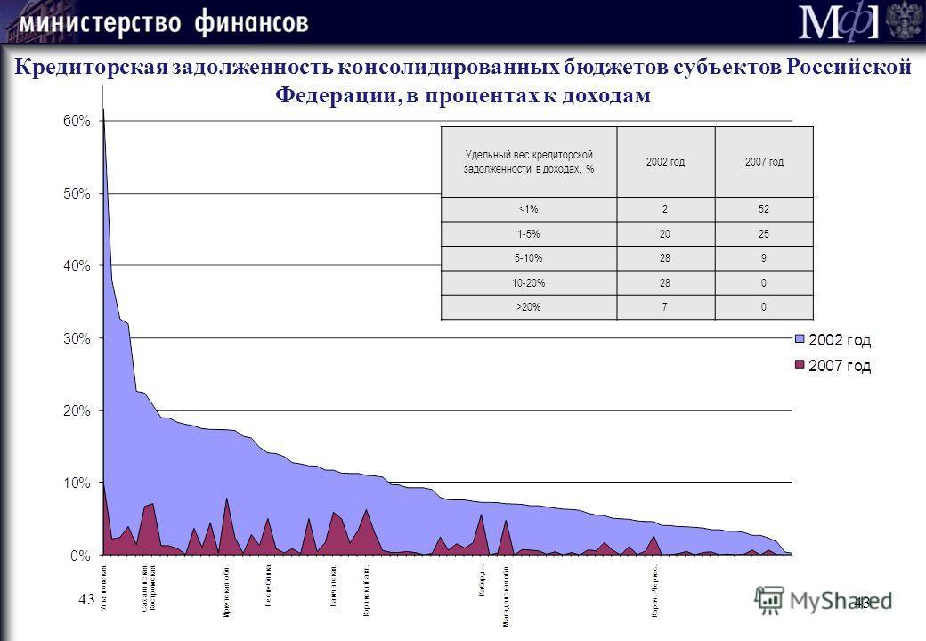 Кредиторская задолженность консолидированных бюджетов субъектов Российской Федерации, в процентах к доходам Удельный вес кредиторской задолженности в доходах, % 2002 год2007 год 20%70 43