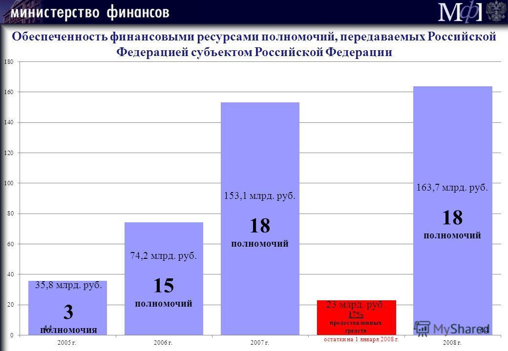 Обеспеченность финансовыми ресурсами полномочий, передаваемых Российской Федерацией субъектом Российской Федерации остатки на 1 января 2008 г. 44